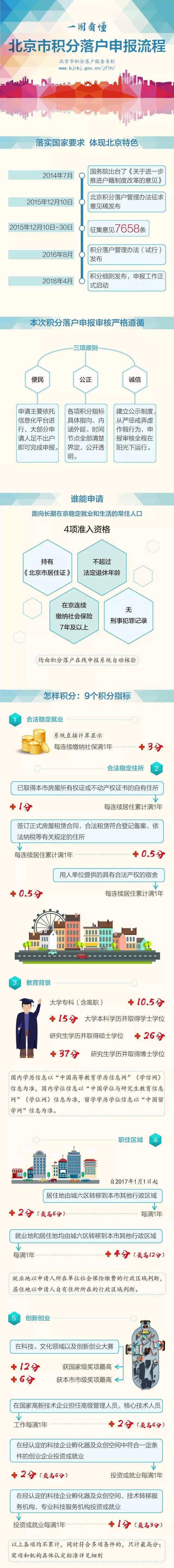 北京积分落户申报下周正式启动 最想了解的在这里-1